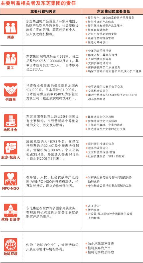 主要利益相关者及东芝集团的责任 企业社会责任 关于东芝 -主要利益相