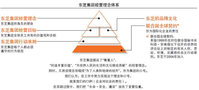 东芝集团经营理念体系